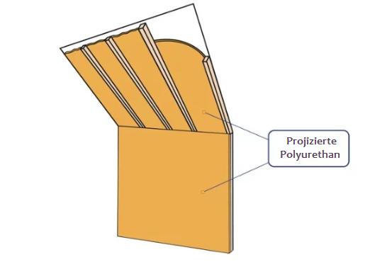 projizierte Polyurethan