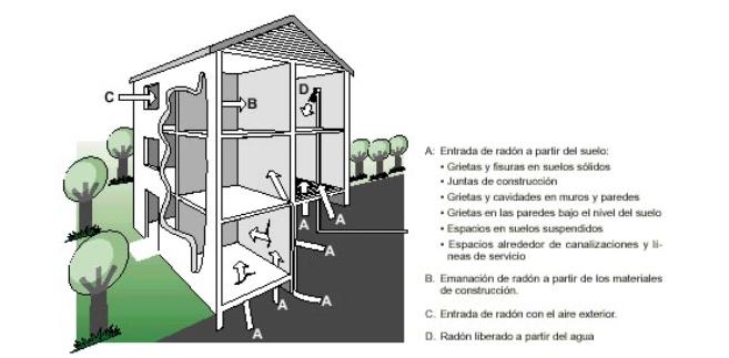 dónde-estamos-expuestos-al-gas-radon.png