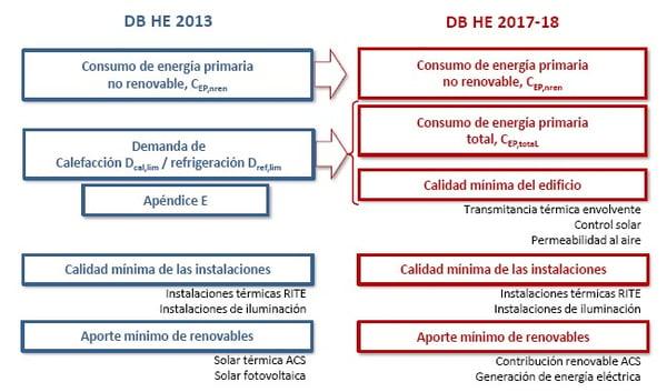 actualizacion documento basico ahorro energia cte