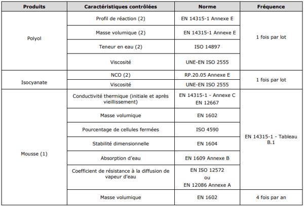 S-OC-008E - Contrôles des produits vérifiés par l'organisme tiers AENOR à l'usine Synthesia lors de l'audit