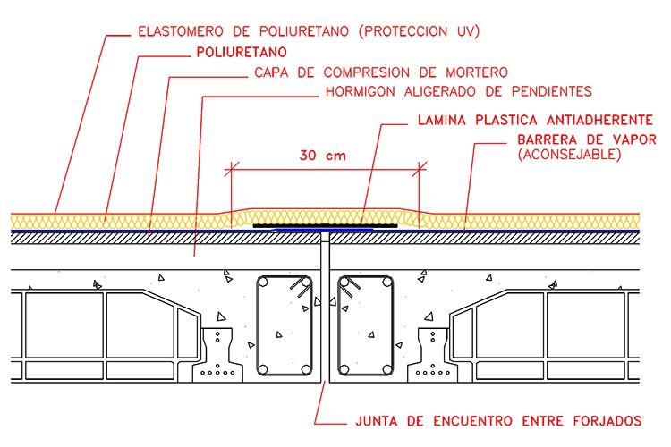 Inconvenientes de la discontinuidad de aplicación del poliuretano 2