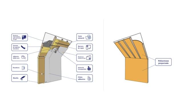 Comparativa solucion costructiva LANA vs PU