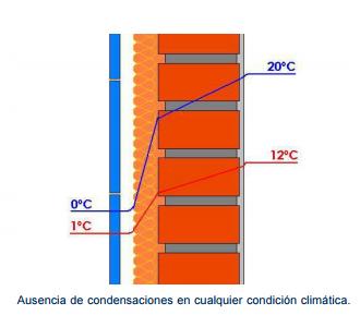 Evitar condensaciones fachadas ventiladas