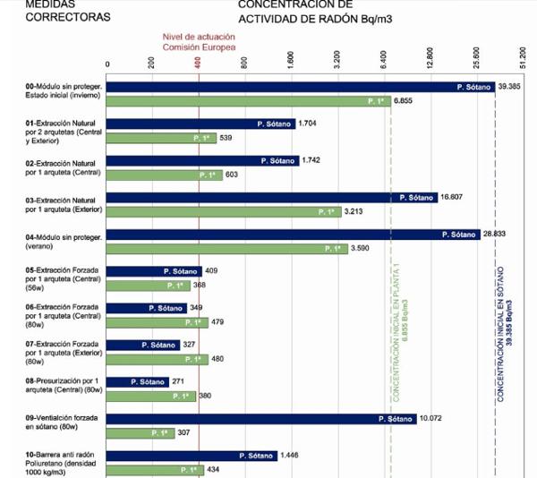 metodos anti radon datos poliuretano