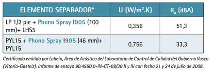 ensayos I905
