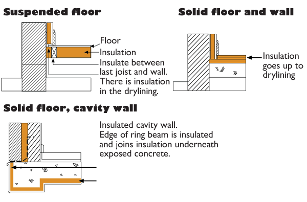 floors insulation