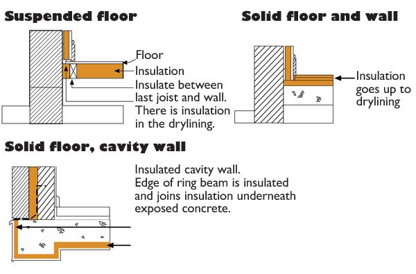 Floors Insulation