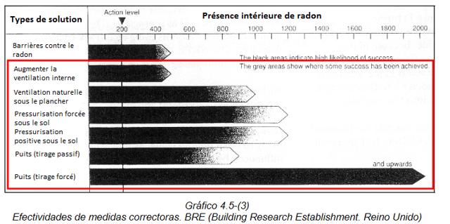 protection-anti-radon-pour-batiments-existants